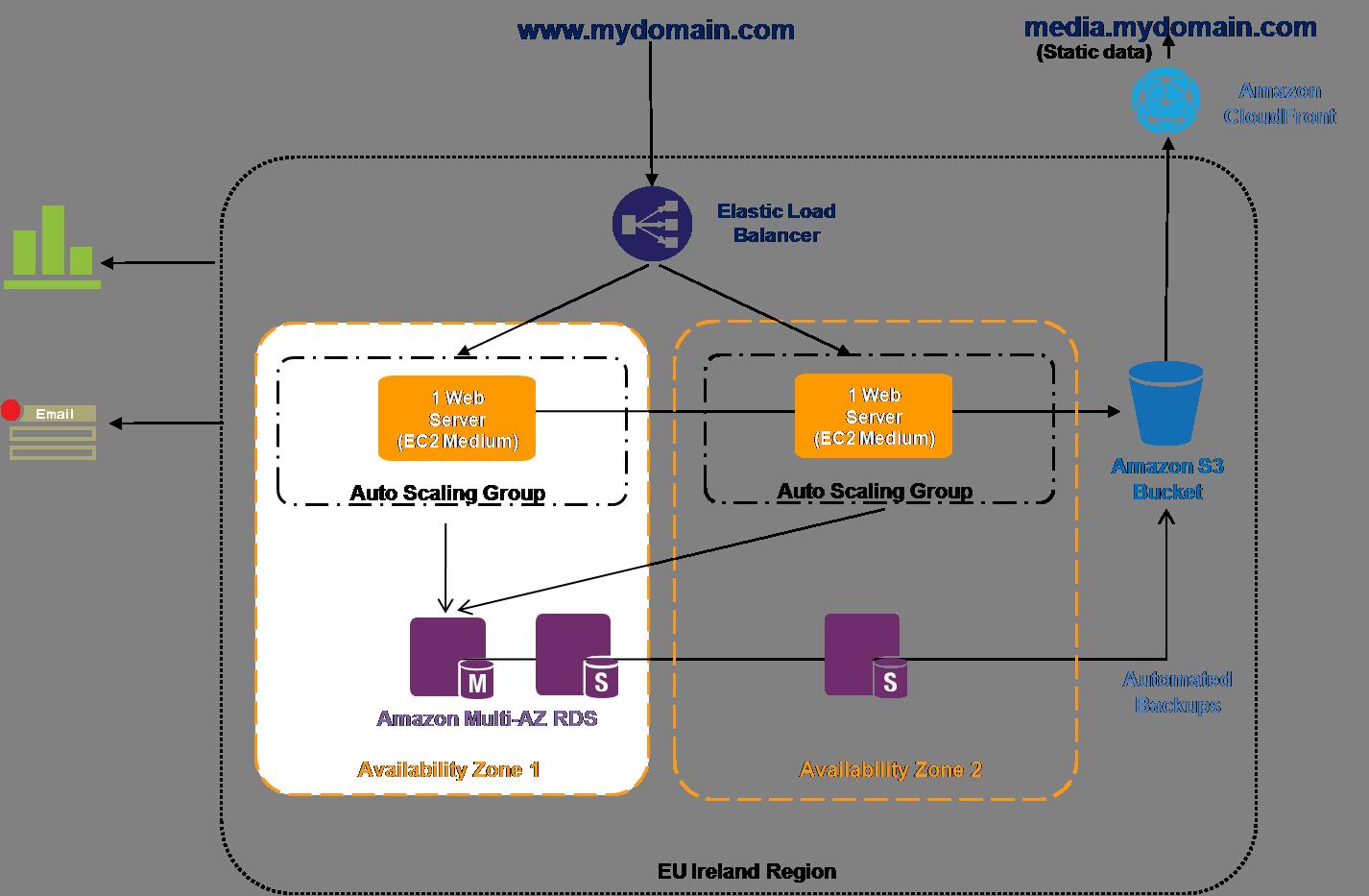 Installing Prestashop in Amazon Web Services (AWS) with Auto-scale