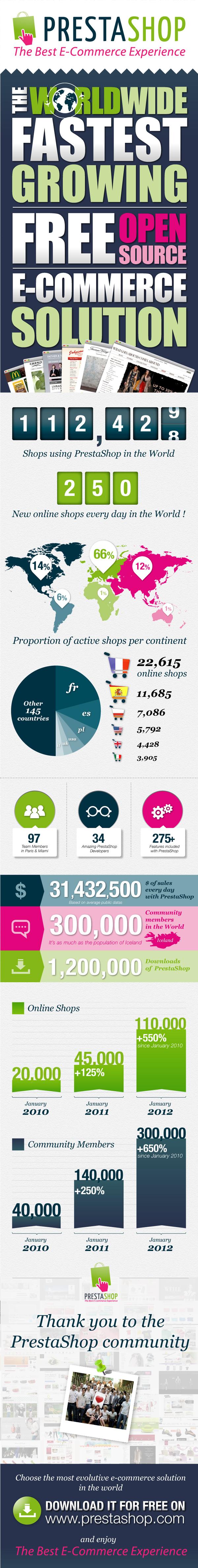 Infografía de PrestaShop